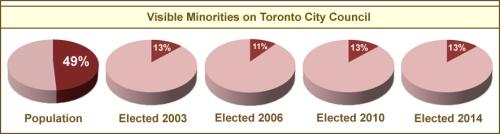minorities_2014